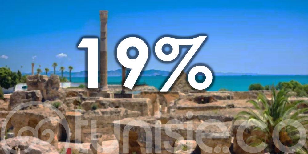 19% de baisse des recettes touristiques