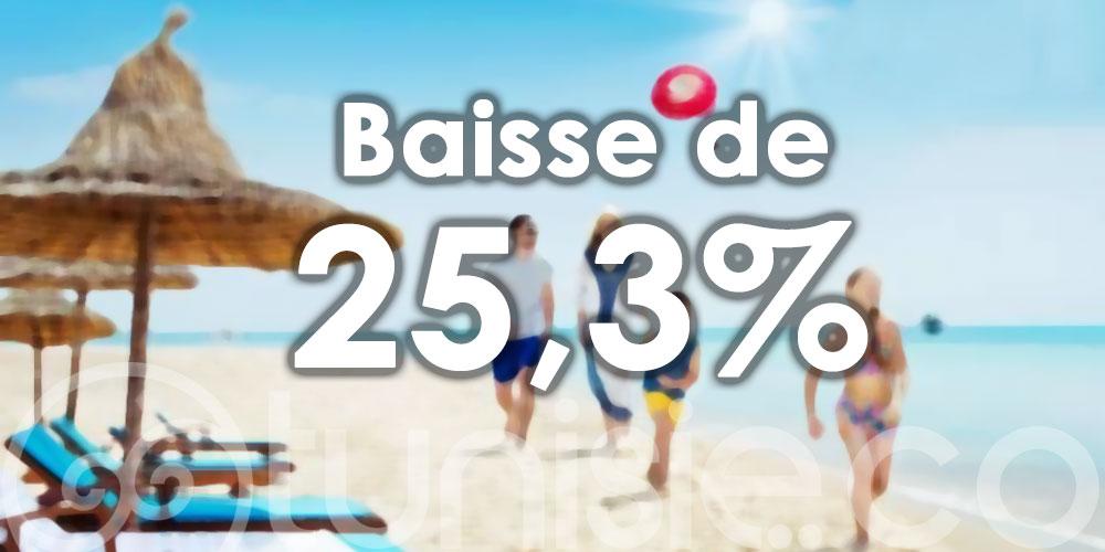 BCT : Baisse des recettes touristiques de 25,3%