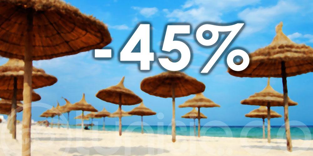 Les recettes touristiques cumulées en baisse de 45%, à fin avril 2021