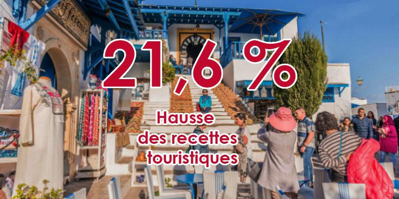 Tunisie : Hausse des recettes touristiques de 21,6%