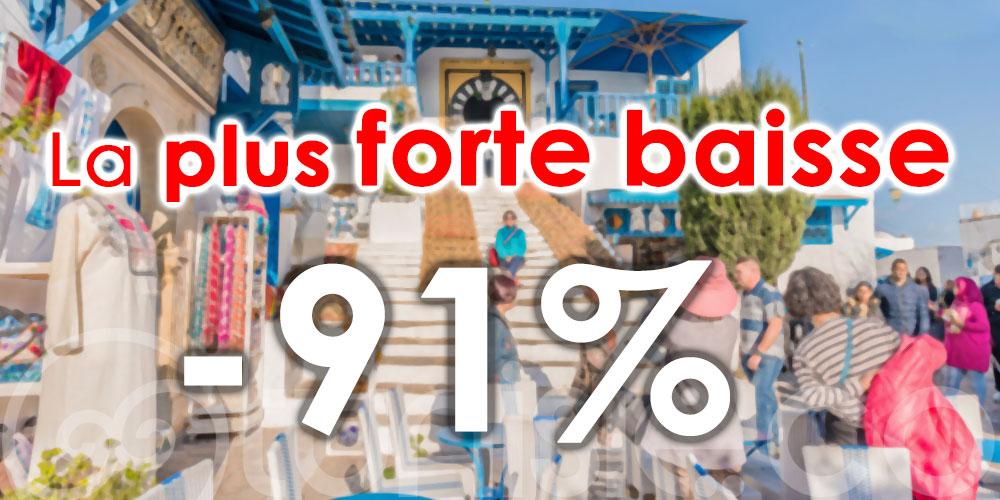 La Tunisie affiche la plus forte baisse du top 20 selon le Baromètre Orchestra - L'Echo Touristique