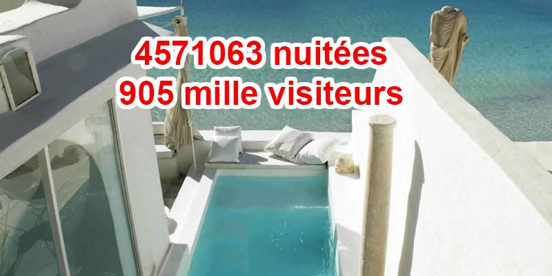 En chiffres : Le Tourisme à Hamammet a le vent en poupe