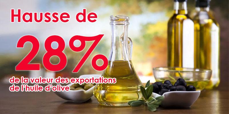 Hausse de 28% de la valeur des exportations de l'huile d'olive, à fin février 2020