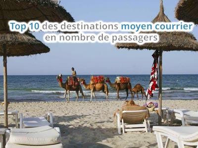 LA TUNISIE revient à la 4 EME POSITION DANS LE TOP des destinations pour les Français