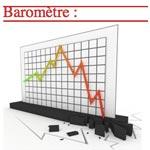 Baromètre du tourisme: l'écart négatif s'estompe graduellement