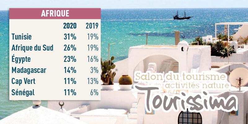 Tourissima: La Tunisie, 1ère destination des Français en 2020 en Afrique