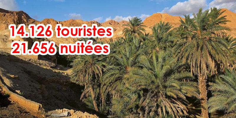 Tozeur : Les chiffres clés du tourisme sont au beau fixe