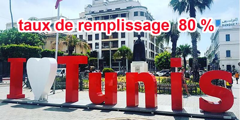 A la veille de 2020, on enregistre un taux de remplissage de 80% sur Tunis