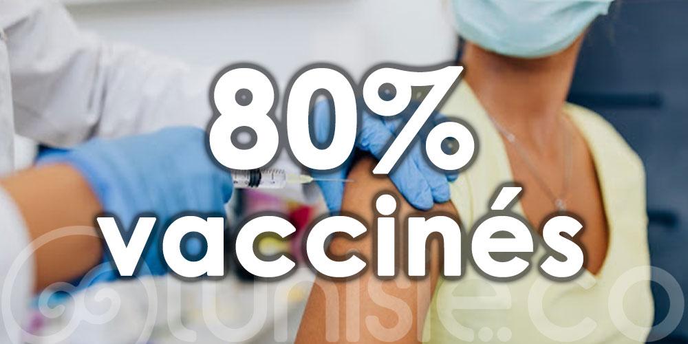 80% des professionnels du tourisme à Nabeul sont vaccinés