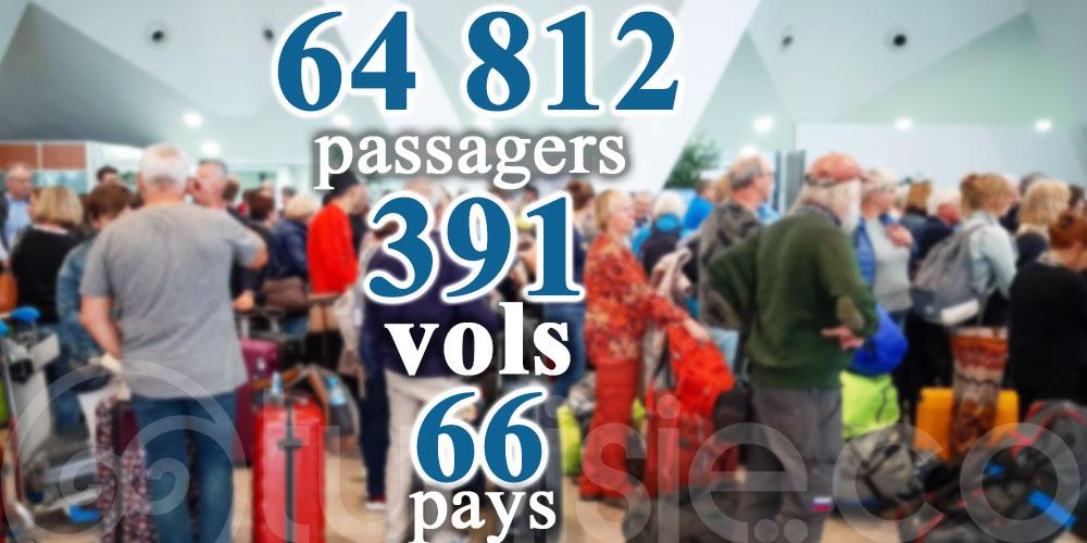 64 812, nombre total des passagers rapatriés vers et depuis la Tunisie